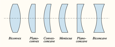 57cb6c00c9f Learn About the Different Types of Lenses for Eyeglasses