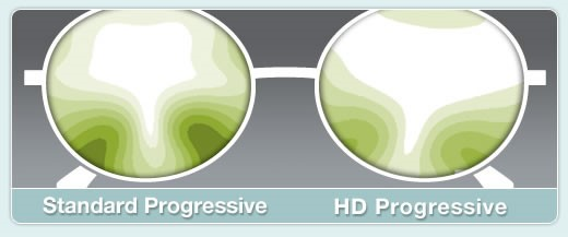Lens that shows stand progressive and HD progressive.
